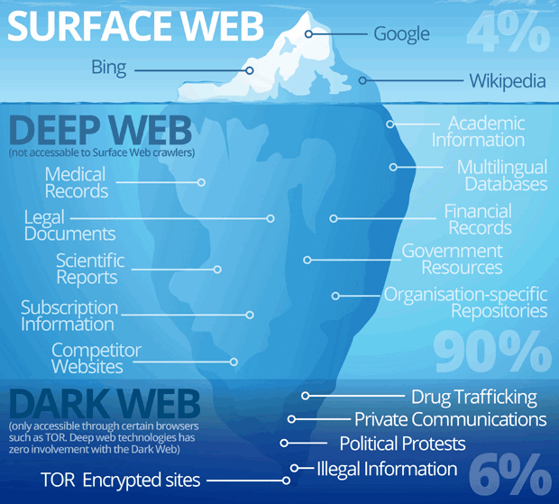 What is Dark Web  Urdu Article 22