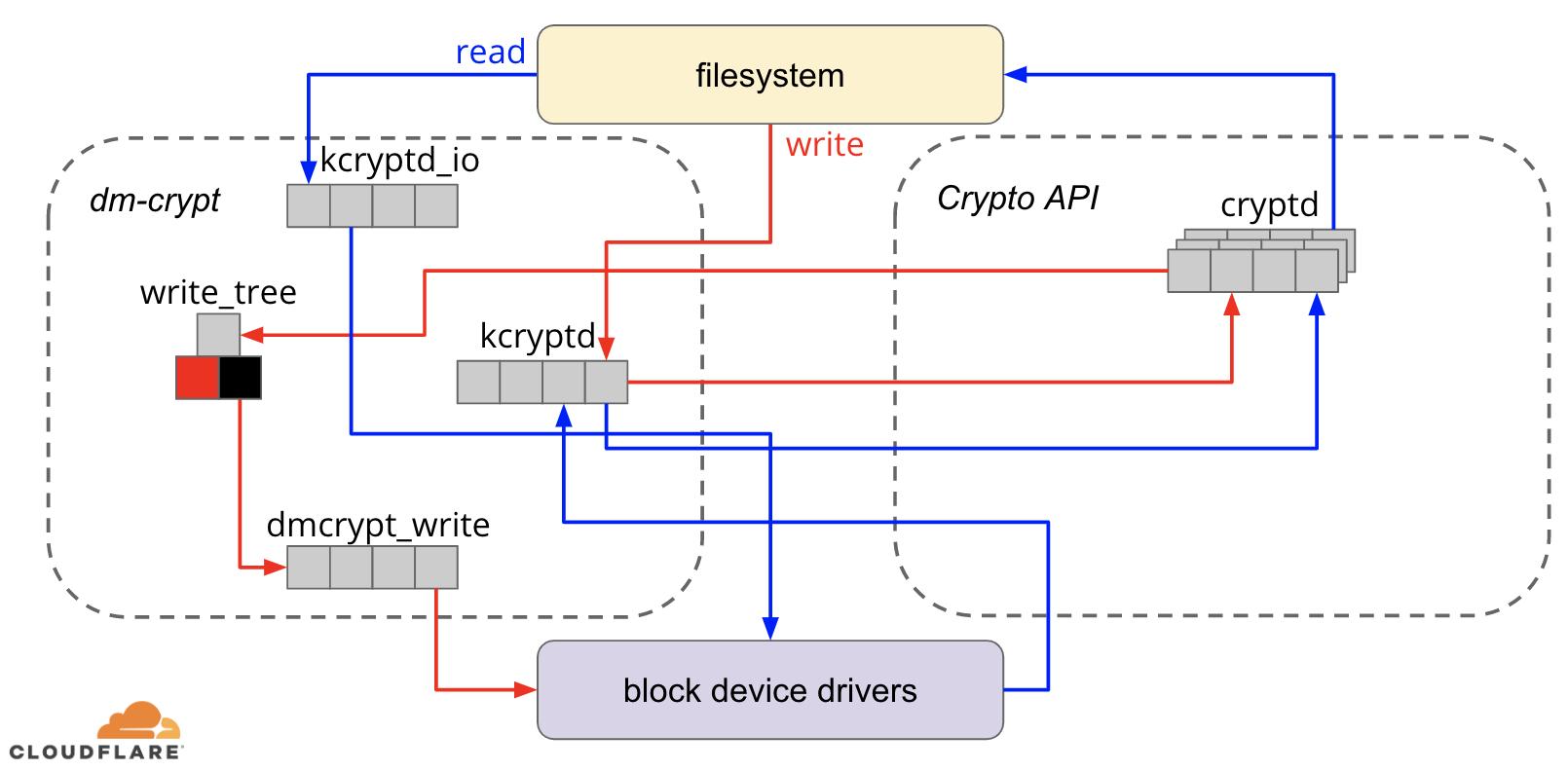 Speeding up Linux disk encryption