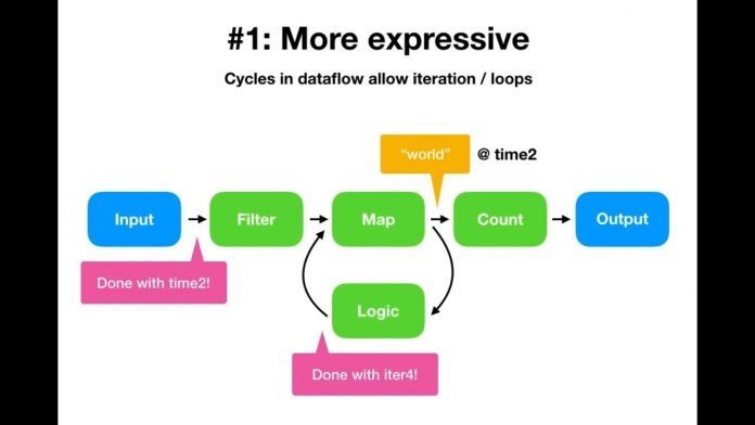 Timely dataflow in three easy steps!